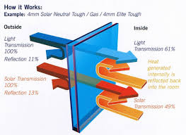 How Low E Double Glazing Works
