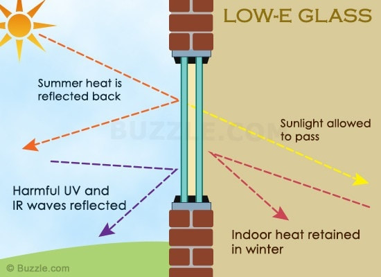 Low E Double Glazing